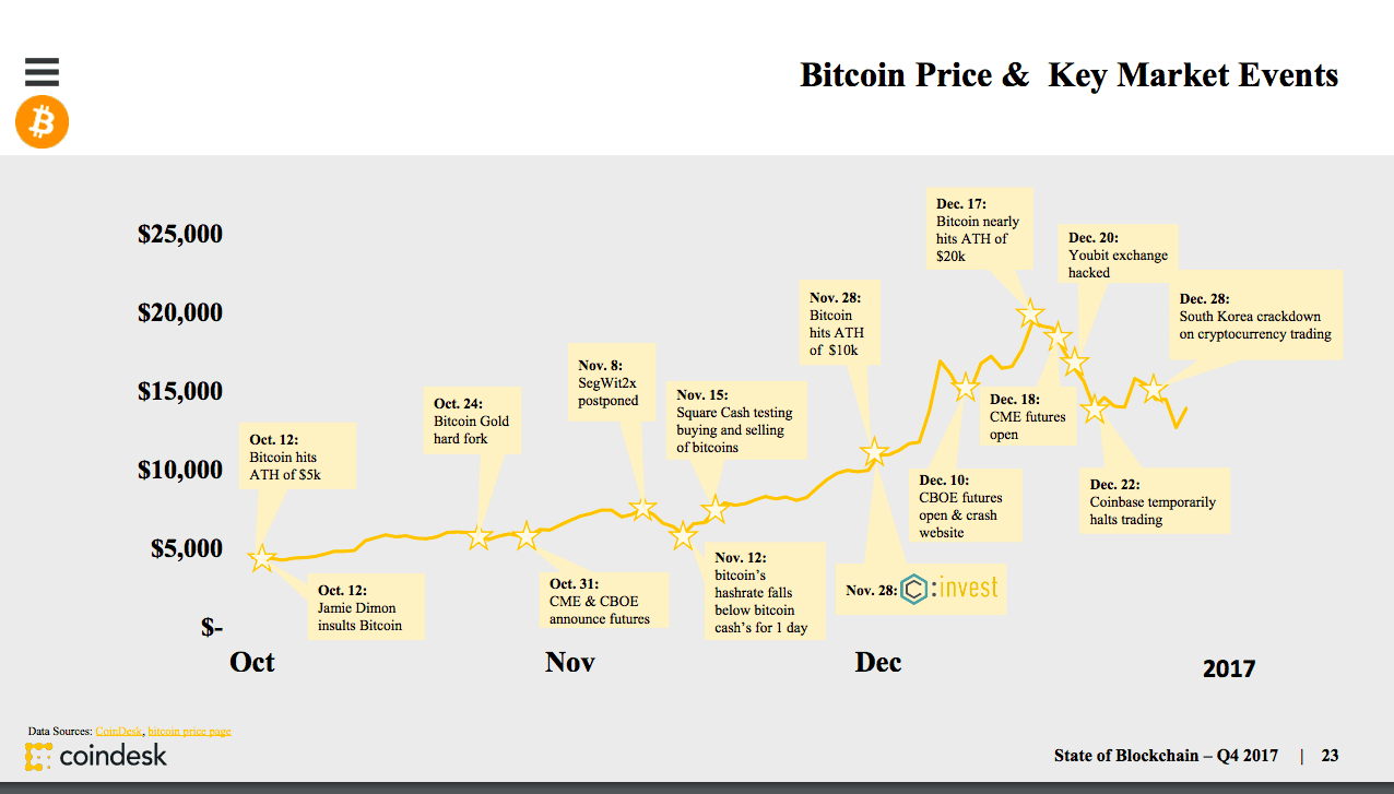 Online Publication Coindesk Recently Produced A Chart Displaying Correlation Between Bitcoin S Price Movementedia Mentions