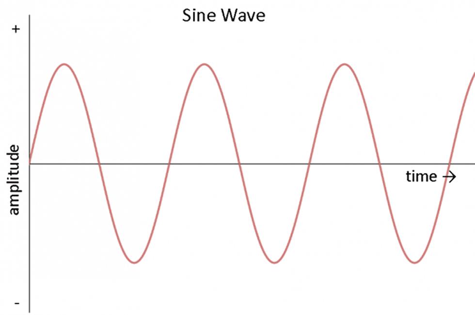 Image result for sine
