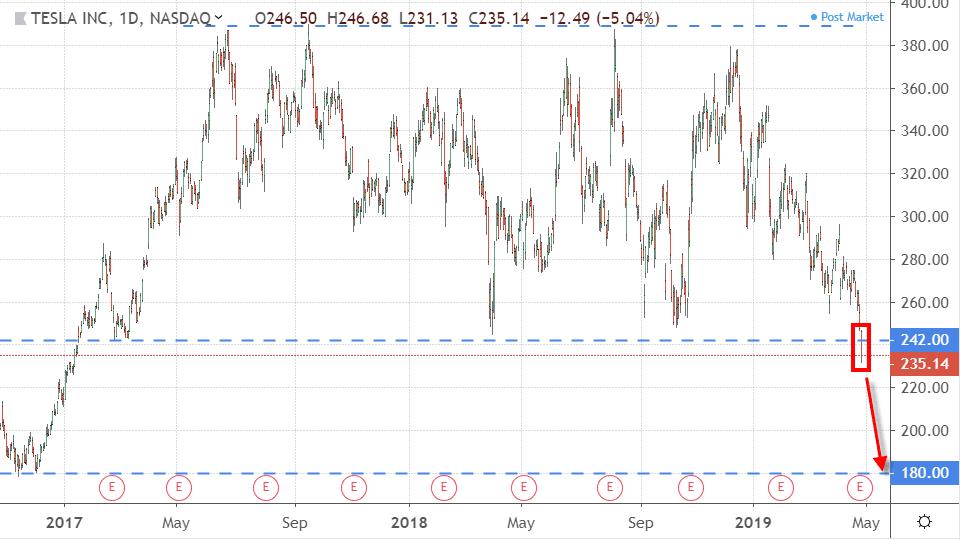 Performance of Tesla, Inc. (TSLA)