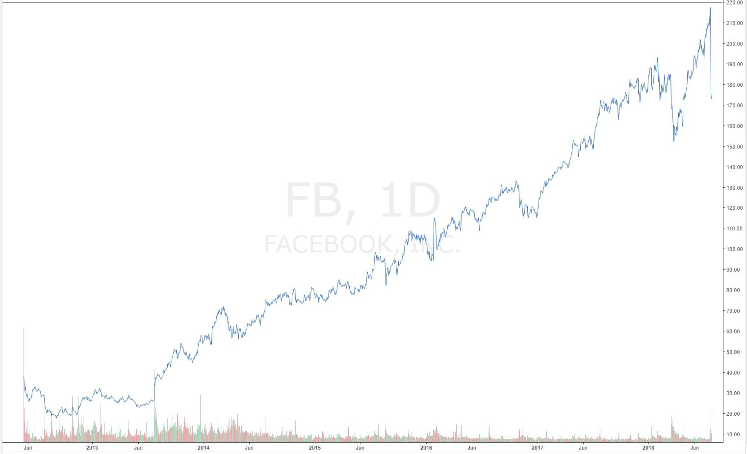Investing in FB Stocks – How to Get Started