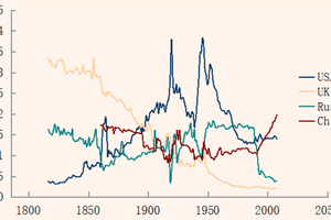 Comparison of historical national powers, calculated using Composite Index of National Capability, of USA, UK, China and Russia (18 March 2015).
