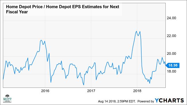 Home Depot Seen Falling More Despite Earnings Beat