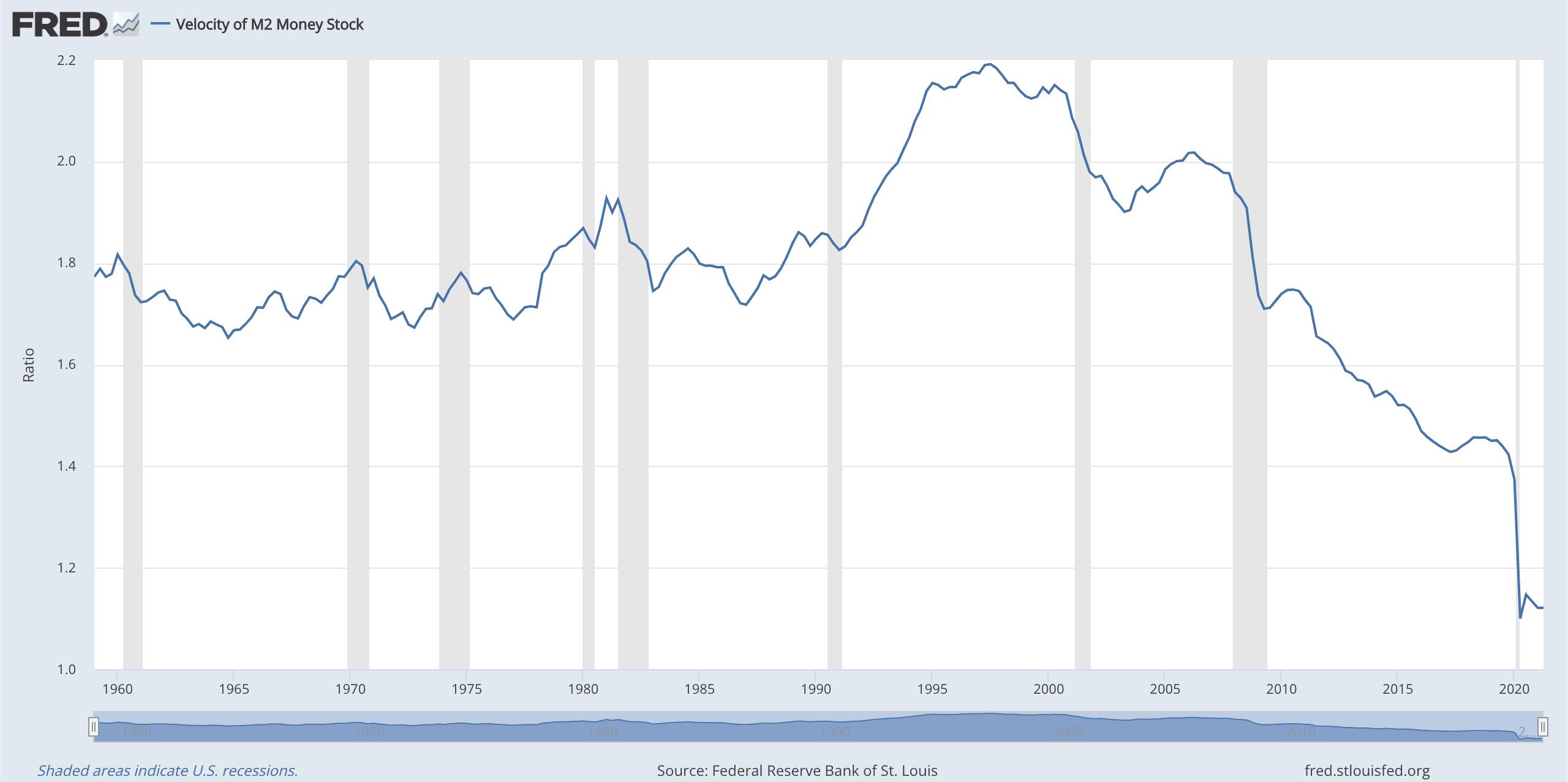 Velocity of M2 Money Supply