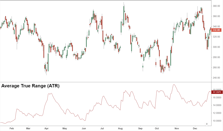 Average True Range - ATR Definition