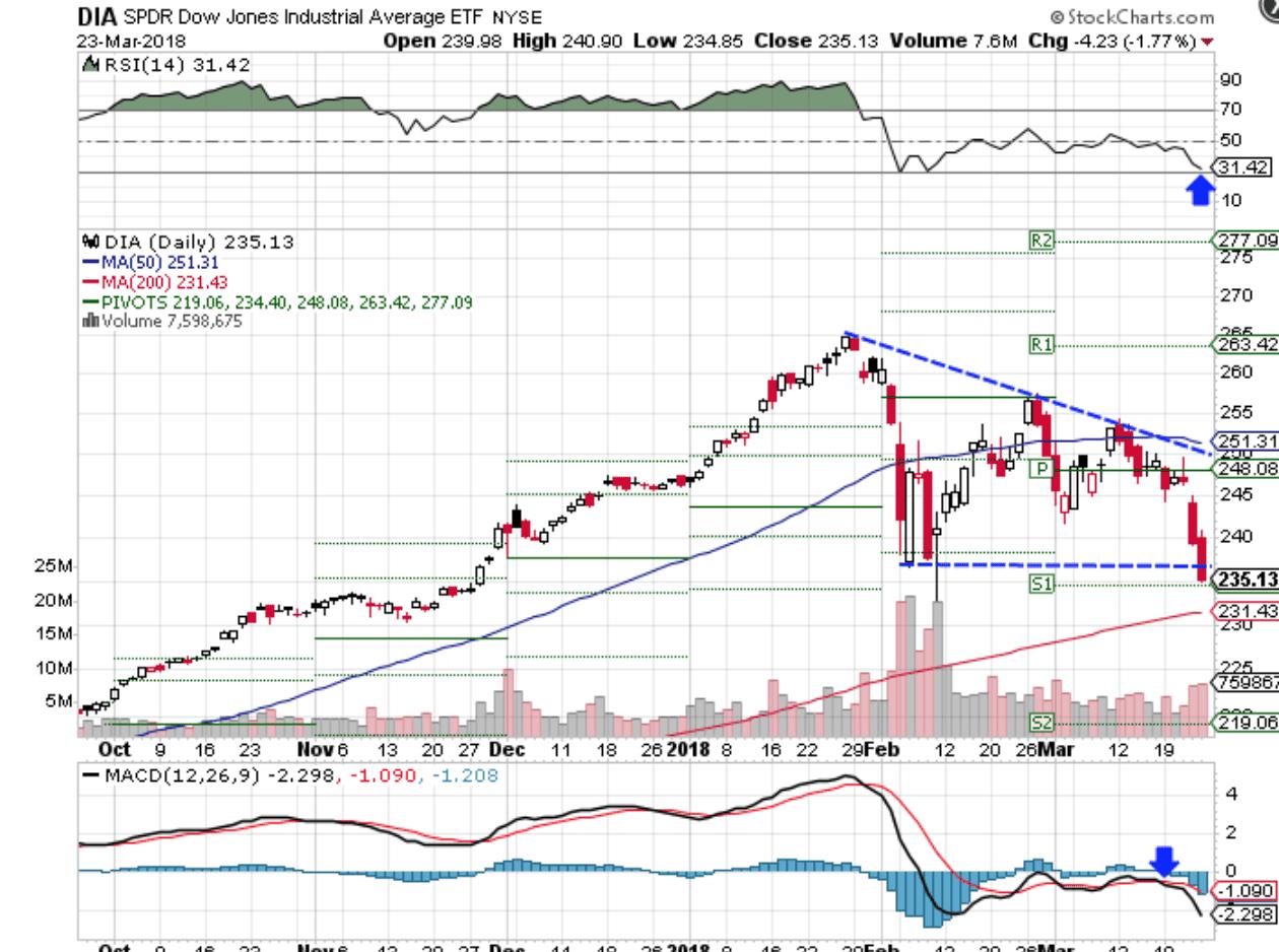 Scheda tecnica relativa al comportamento di SPDR ETF Dow Jones Industrial Average (DIA)