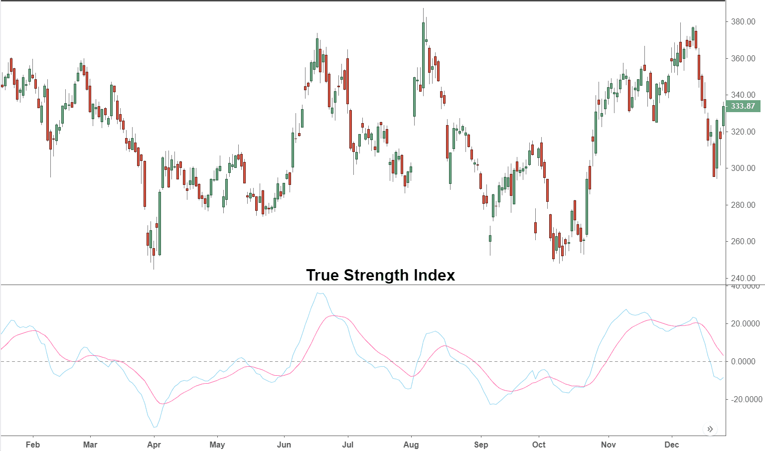True Strength Index (TSI) Definition and Uses