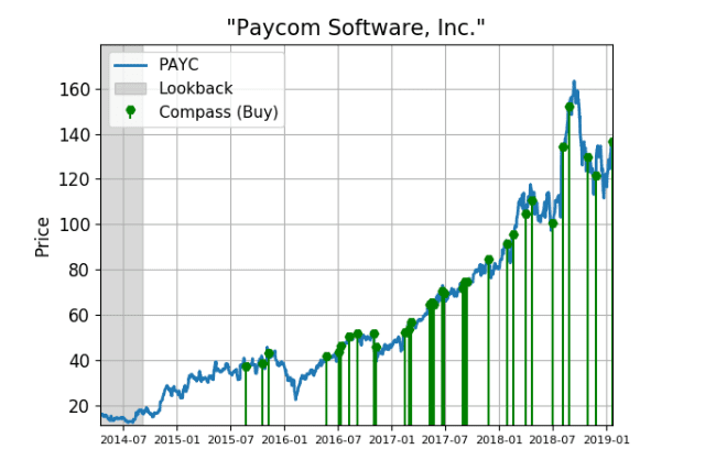 Paycom Software Shares Are Seeing Unusual Buy Activity