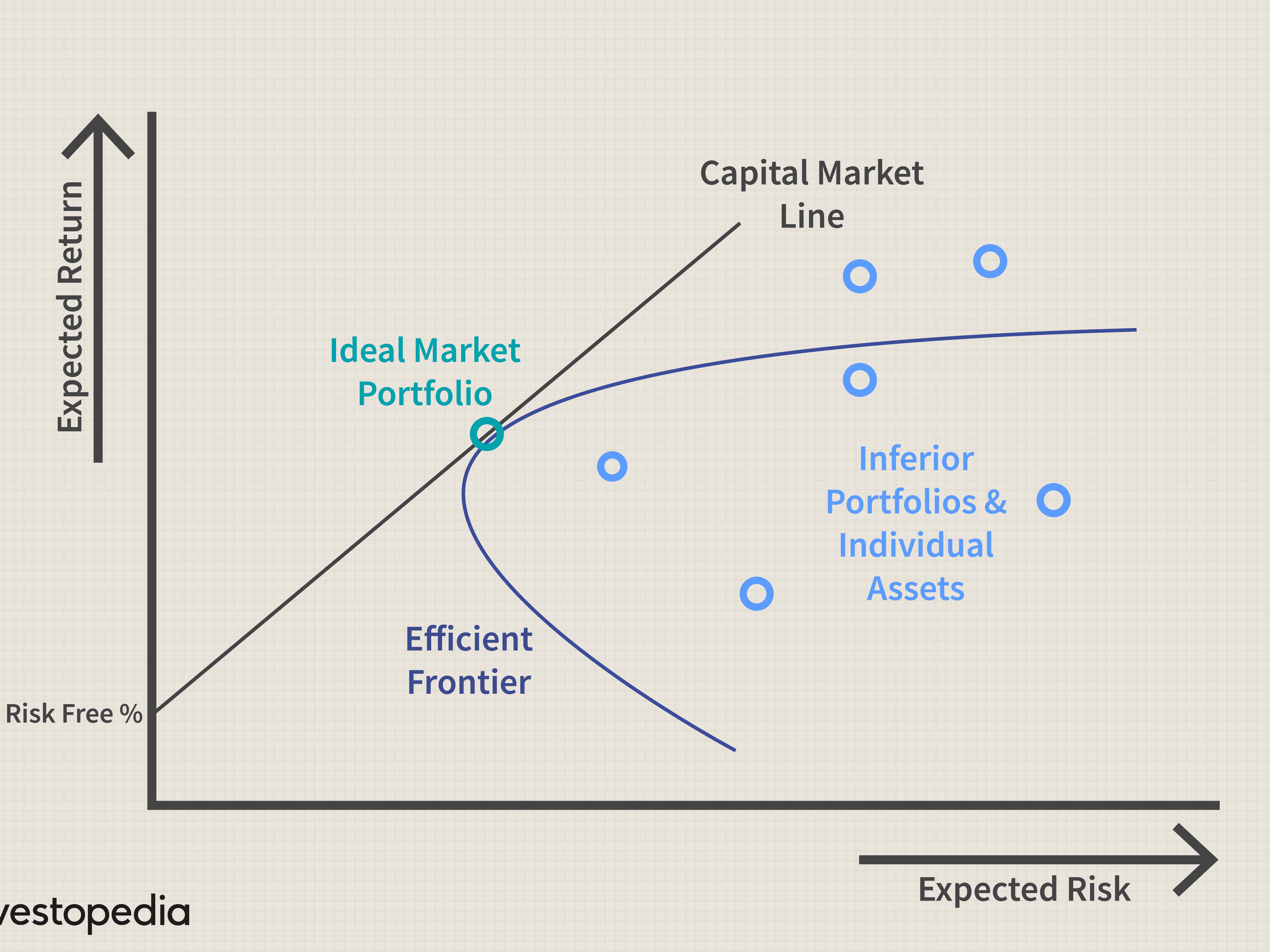 Model single investopedia index Sharpe Theory