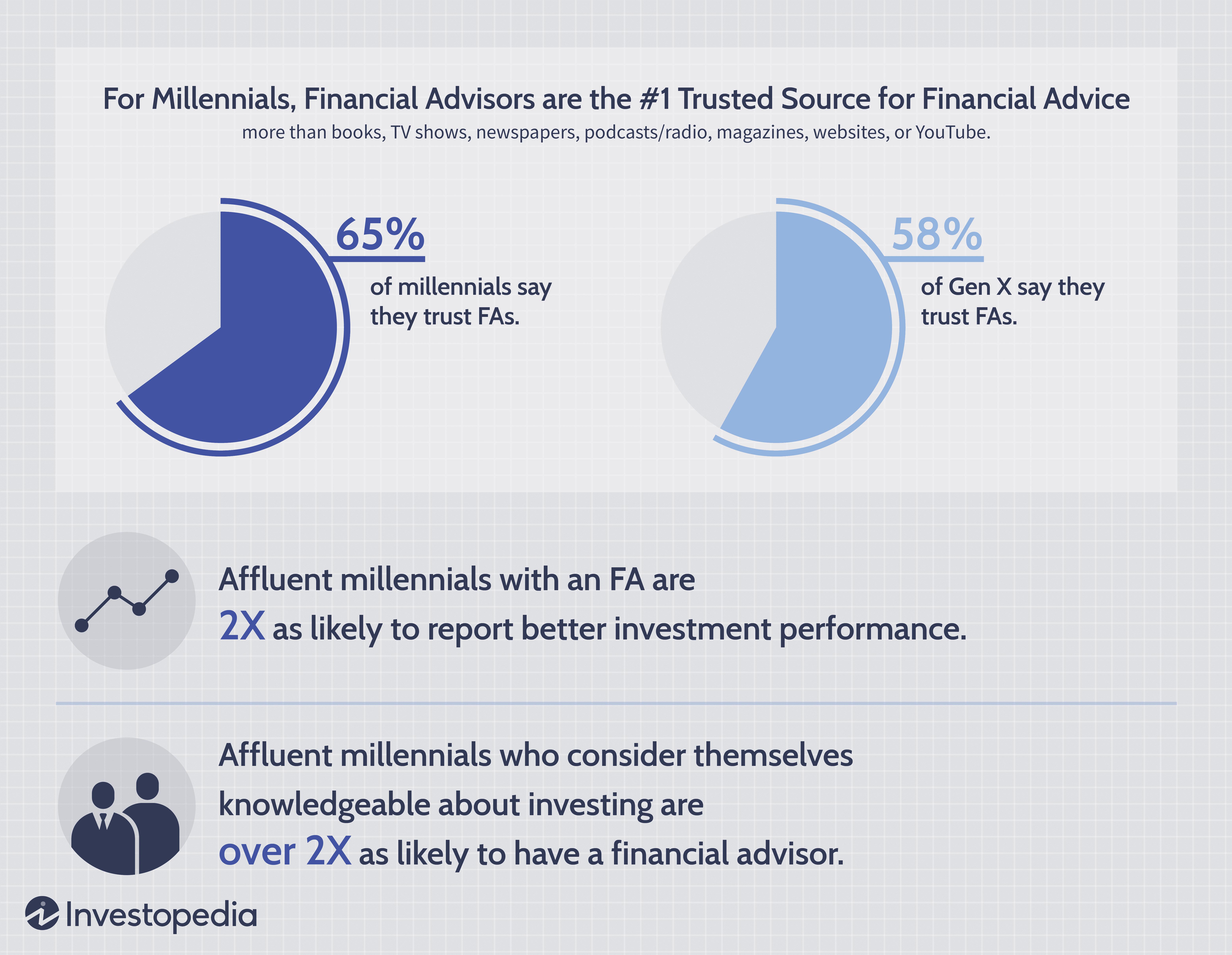 Investopedia Affluent Millennial Investing Study: Financial Advisors