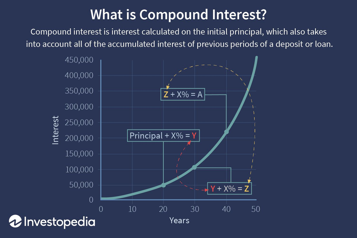 Fixed interest investments explained simply similarities between investment and speculation synonyms