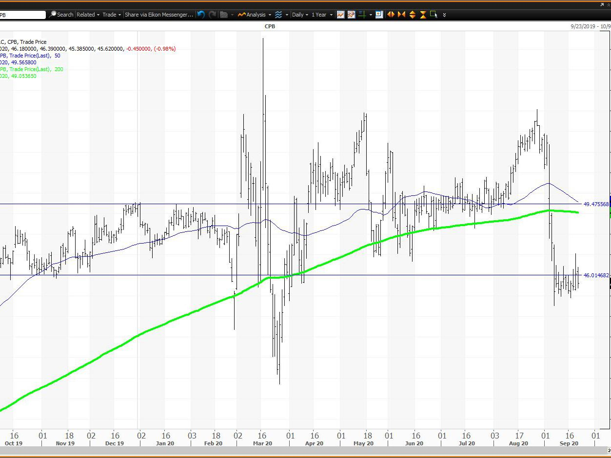 Campbell Soup Cpb Is Consolidating March S Decline