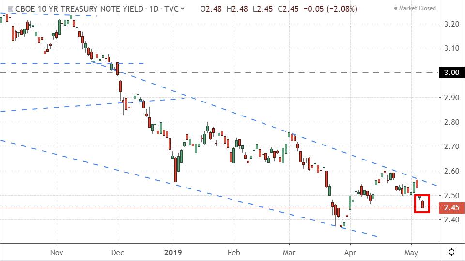 Performance of the 10-year Treasury yield