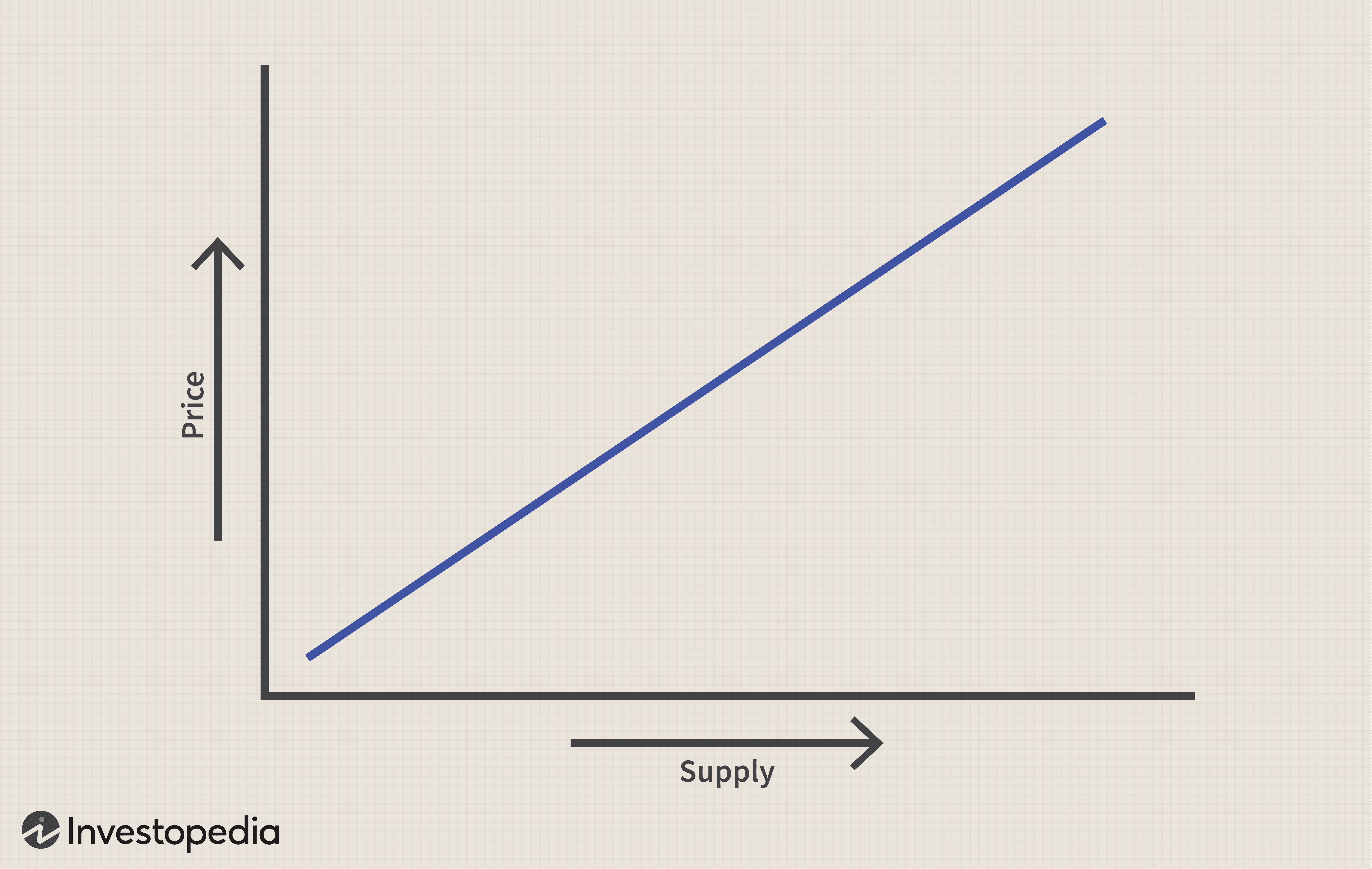 Introduction To Supply And Demand