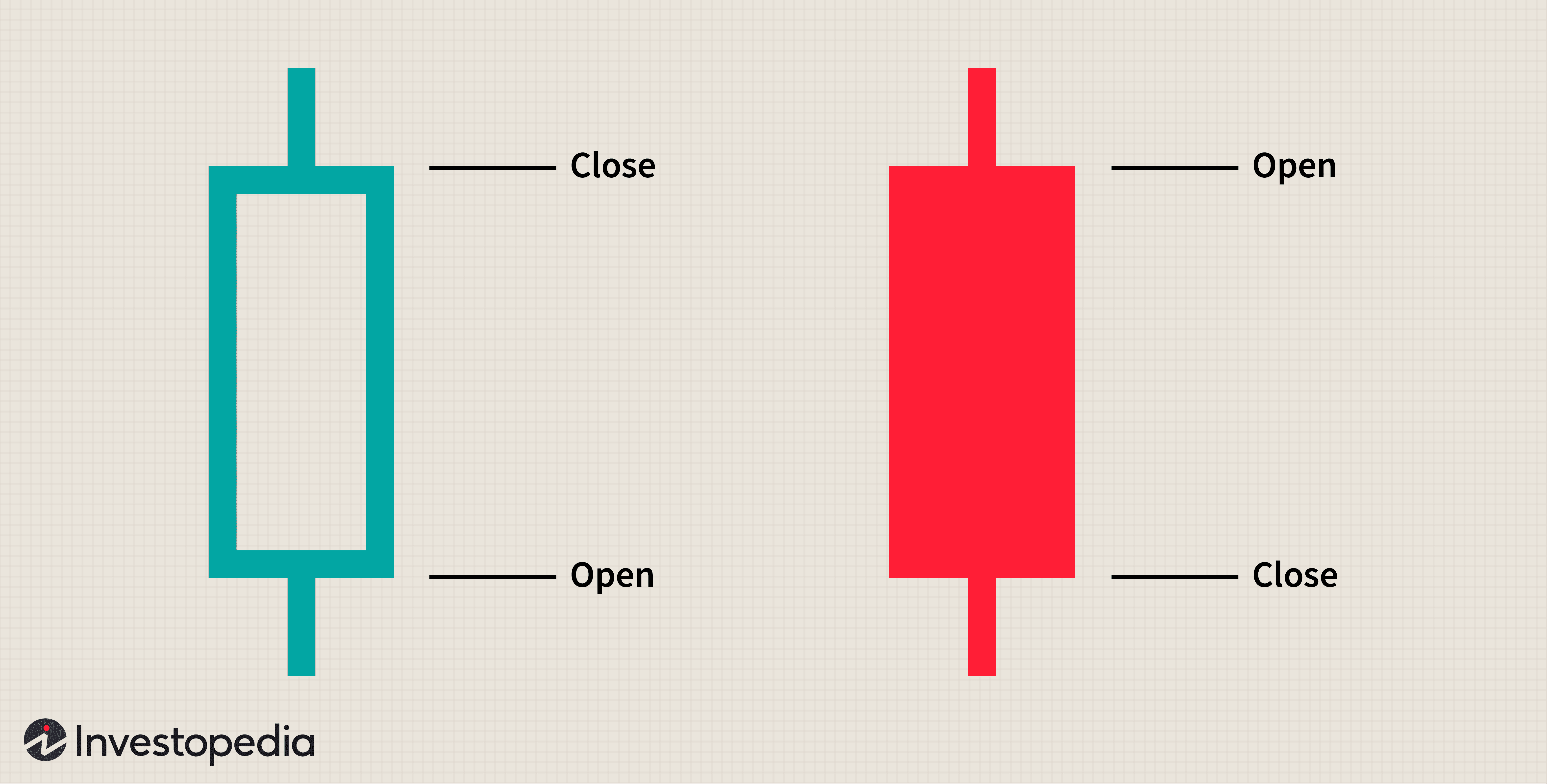 Different Colored Candlesticks in Candlestick Charting