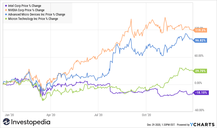 Intel share price chart