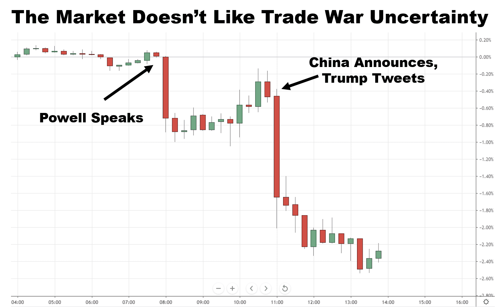 Trade War Talk Triggers Sellers to Flee Uncertainty