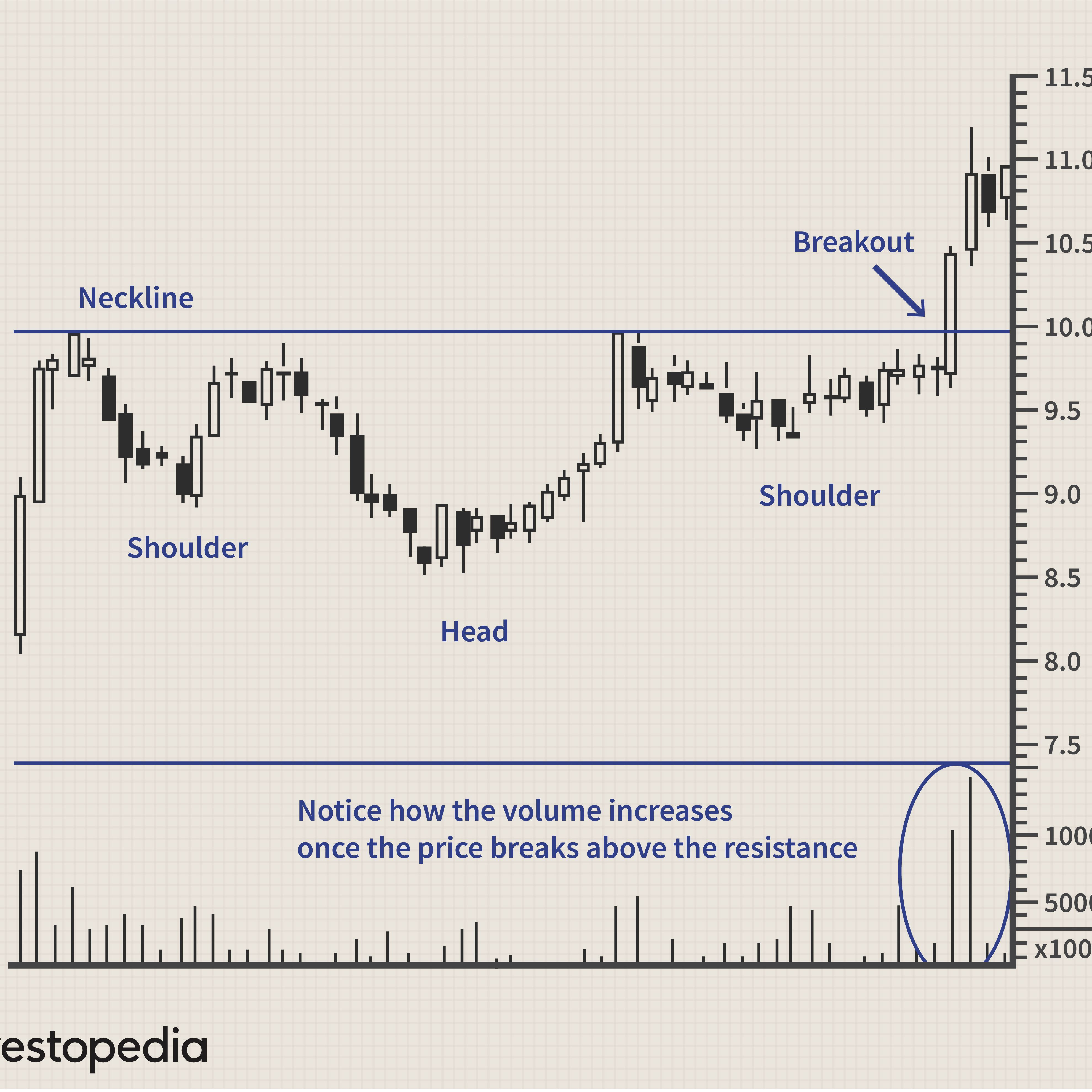 Inverse Head And Shoulders Definition