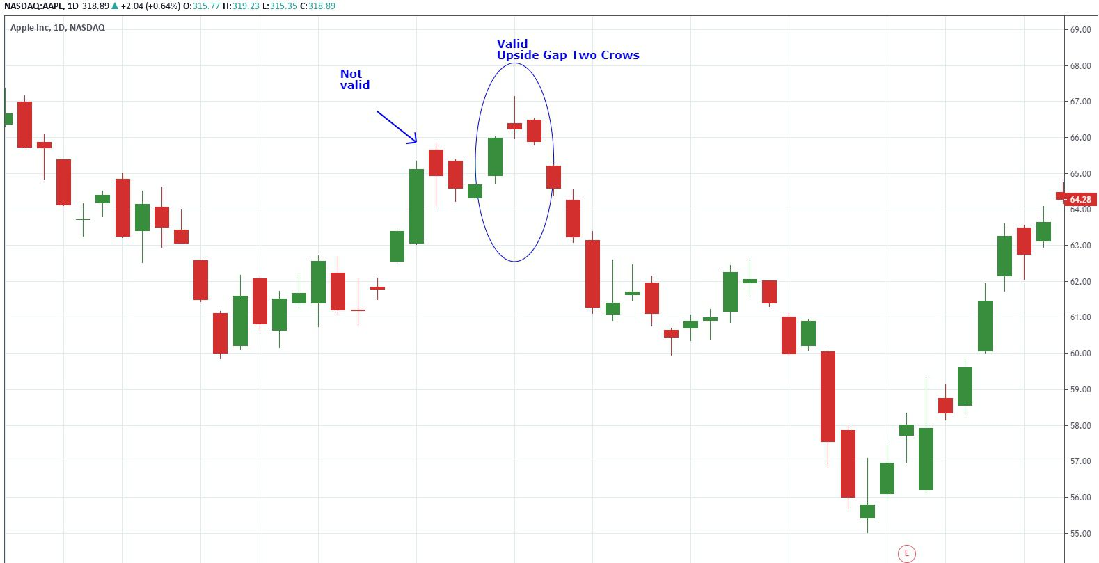 Upside gap two crows on chart of Apple Inc.