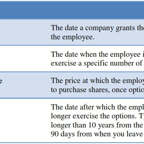 Best strategy for company stock options