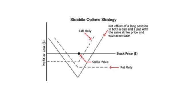 Stock options best strategies