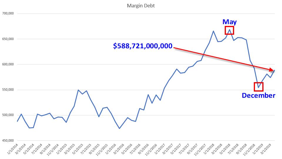 Margin debt levels