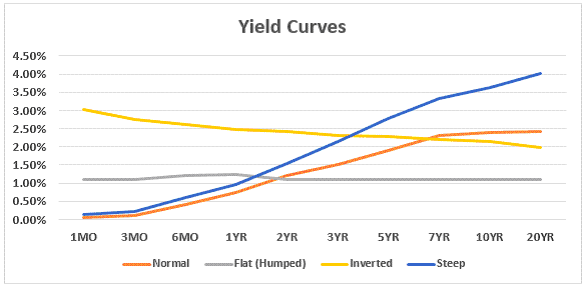 Bond Yield Curve Holds Predictive Powers