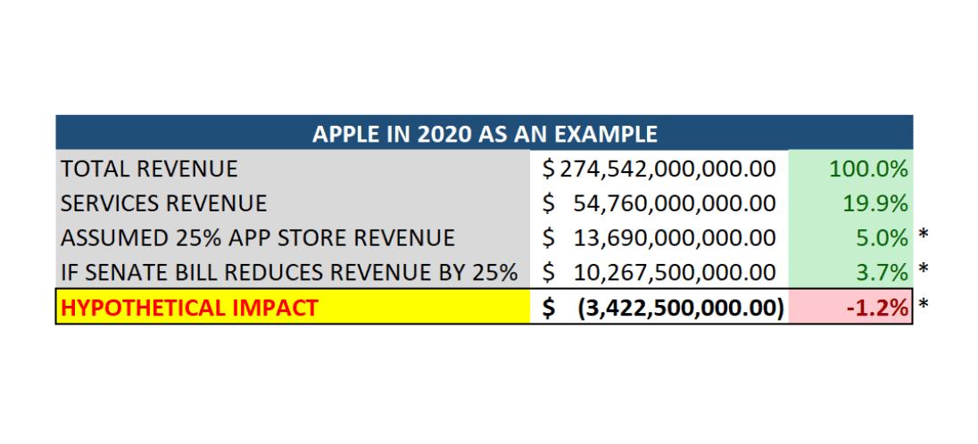 Hypothetical revenue impact to Apple Inc. (AAPL)