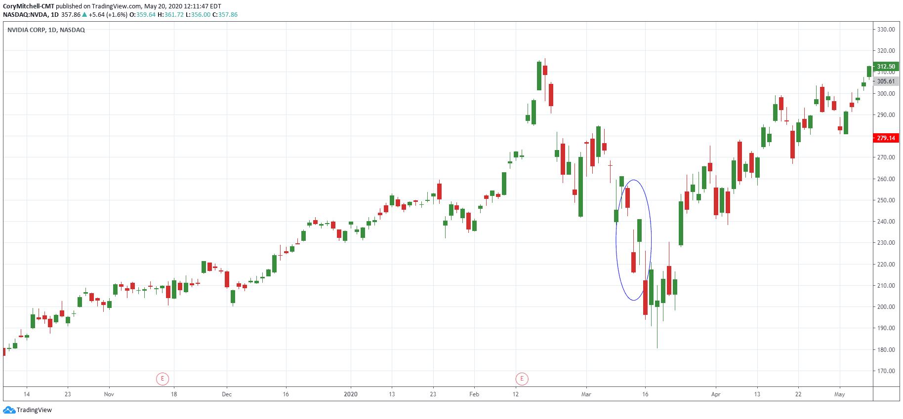 Downside Tasuki Gap on NVDA daily chart