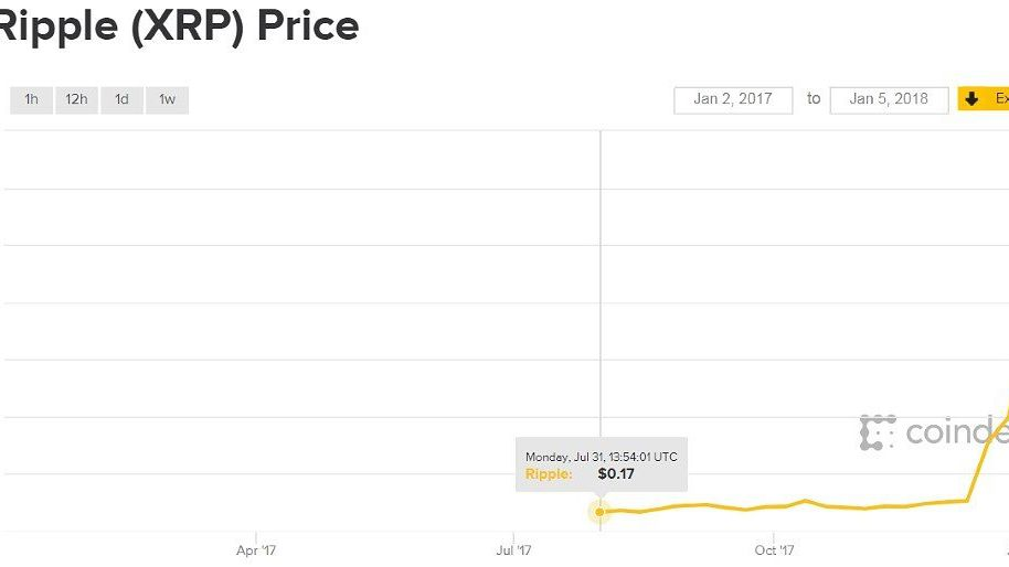 if you invested 100 in ripple in january 2017 what would you have now invested 100 in ripple in january 2017