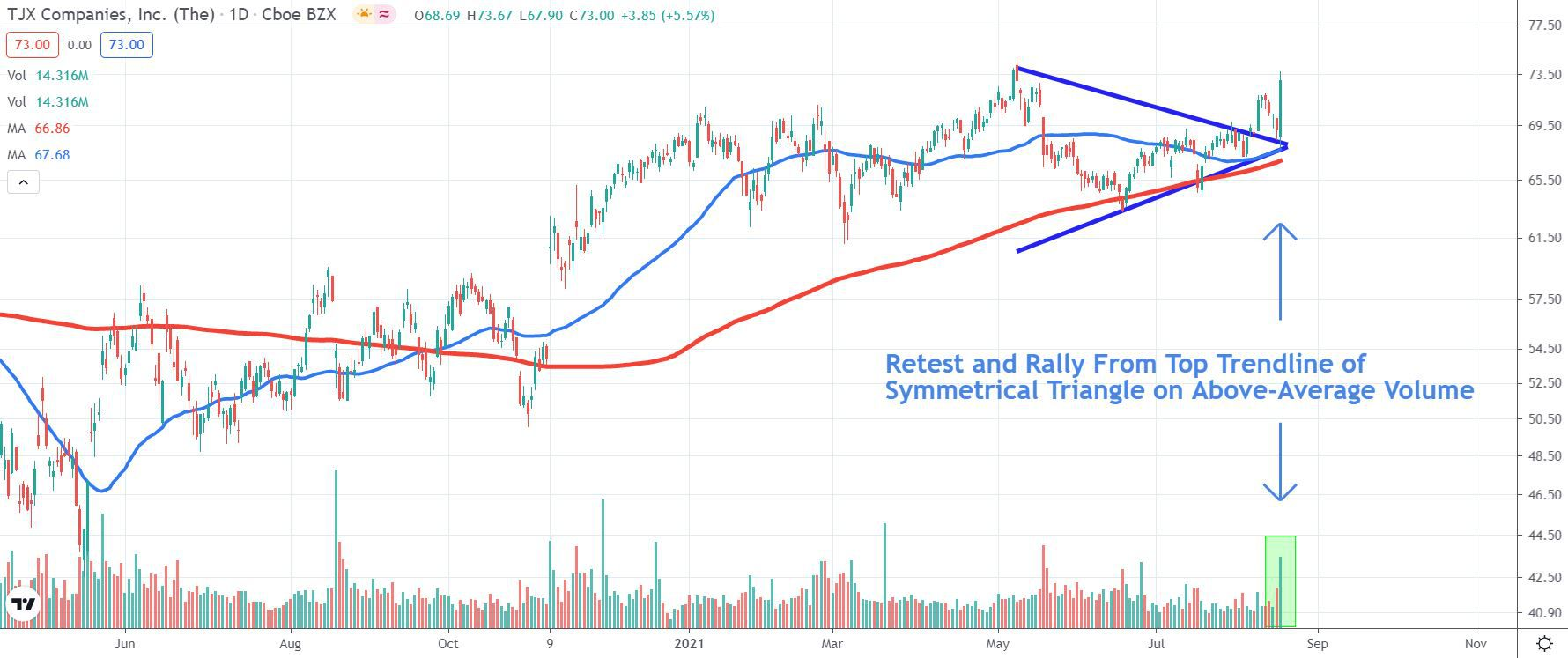 Chart depicting the share price of The TJX Companies, Inc. (TJX)