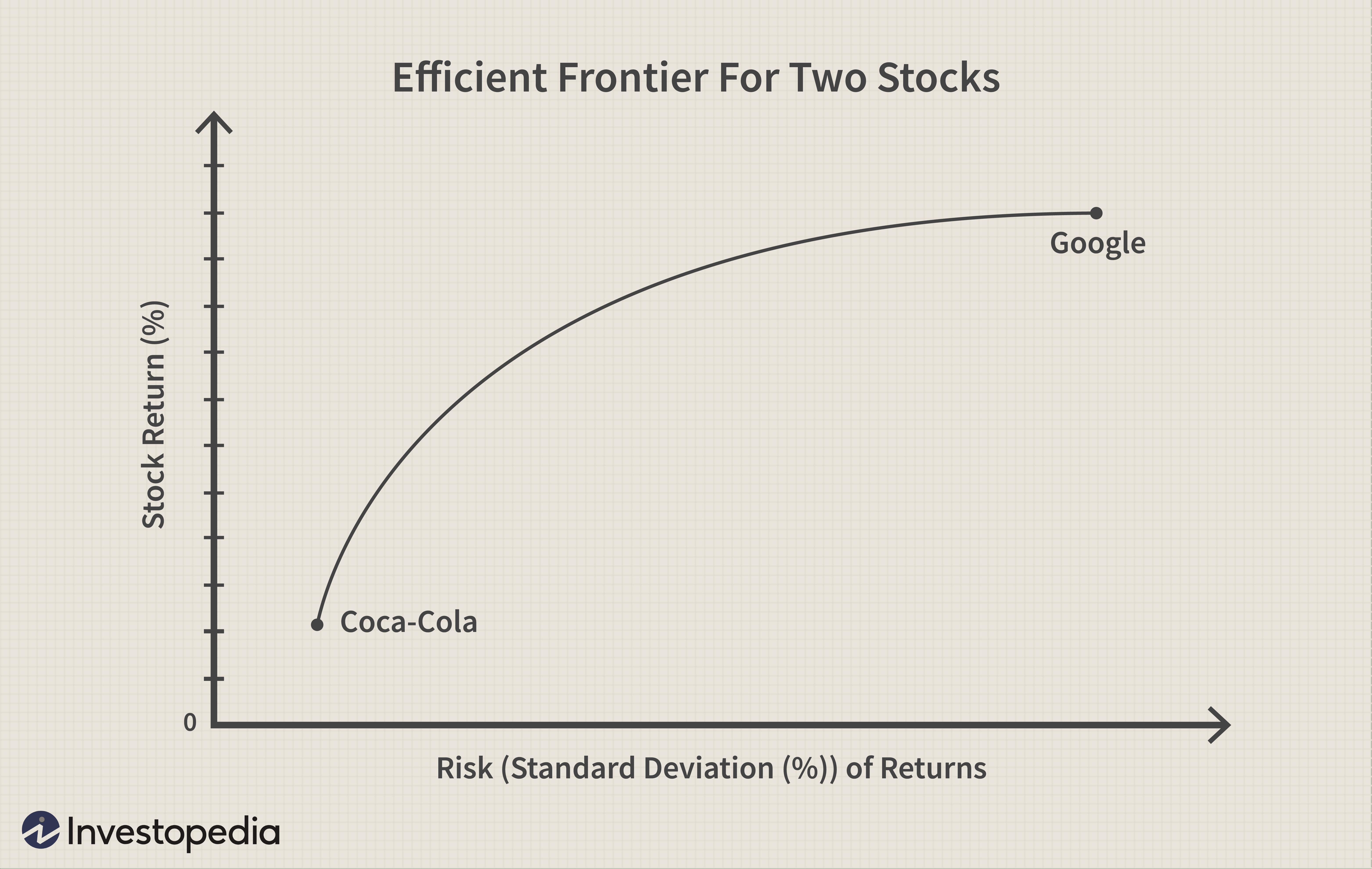Index investopedia single model Capital asset