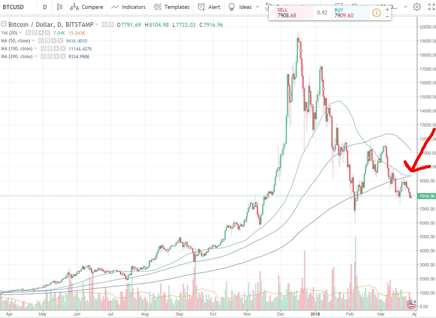 Image result for bitcoin chart