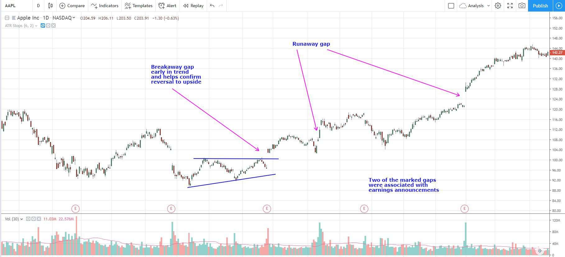Breakaway gap chart example in APPL with runaway gaps