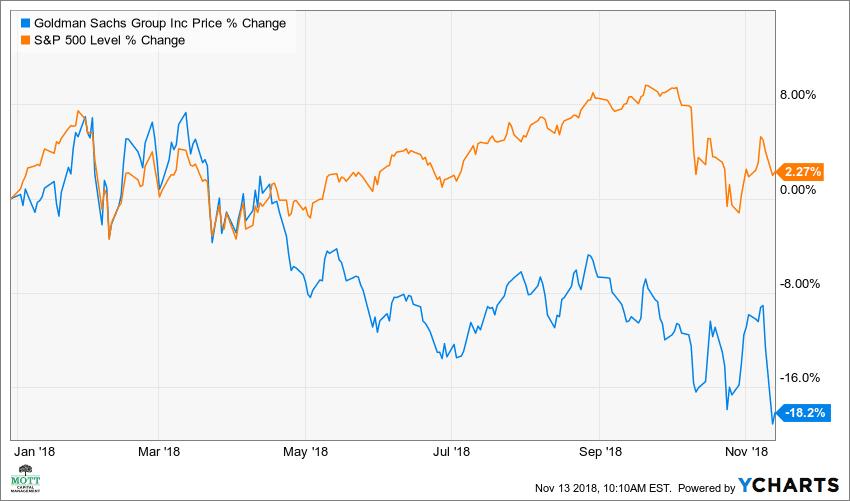Goldman's Stock Seen Falling 33% Off High