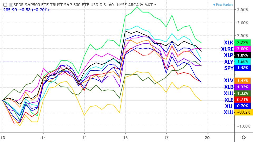 Performance of the S&P 500 ETF vs. sector ETFs