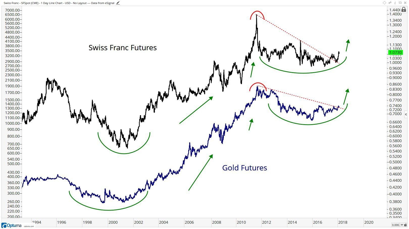 Since The 2017 Highs Ers Of Gold Have Been Losers Frustration Hasn T Just Come From Falling Prices It S Opportunity Cost That Also A