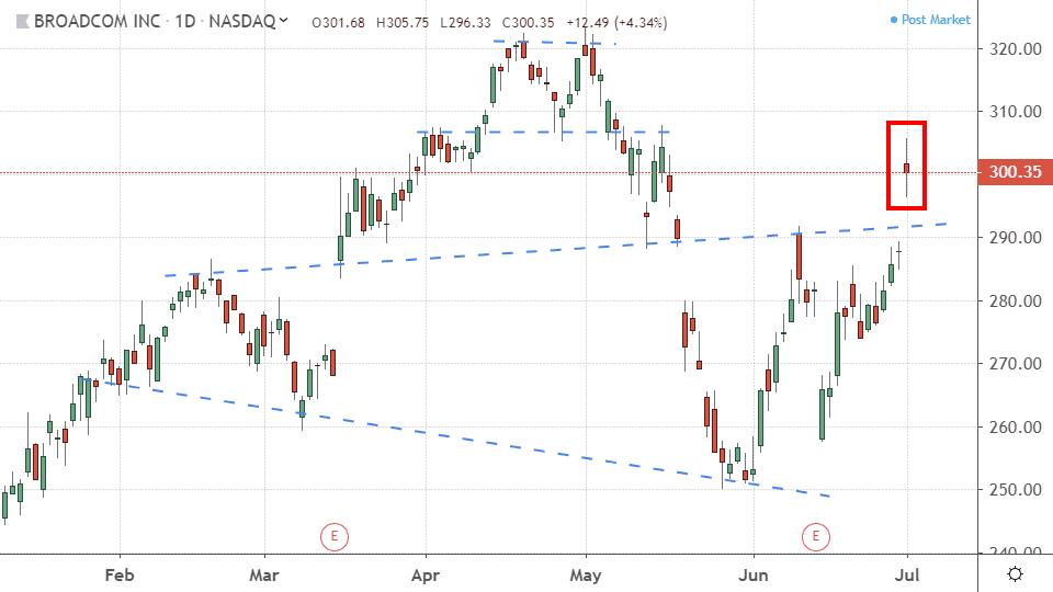 Chart showing the share price performance of Broadcom Inc. (AVGO)