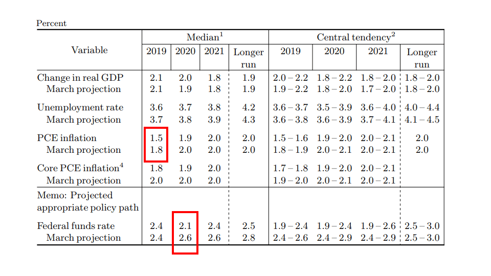 Federal Reserve GDP projections
