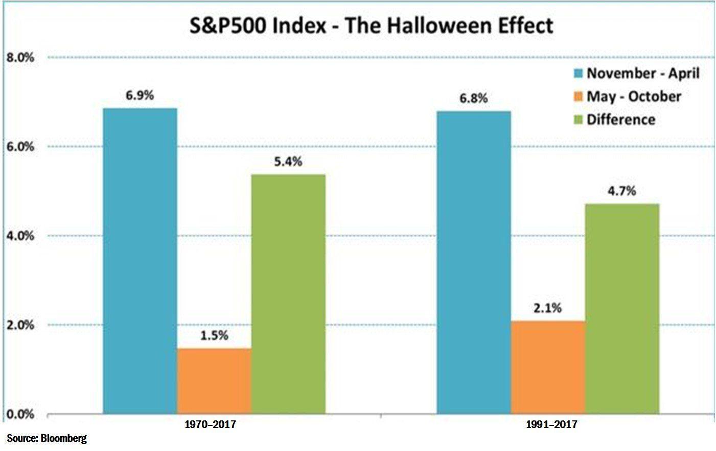 Halloween Effect