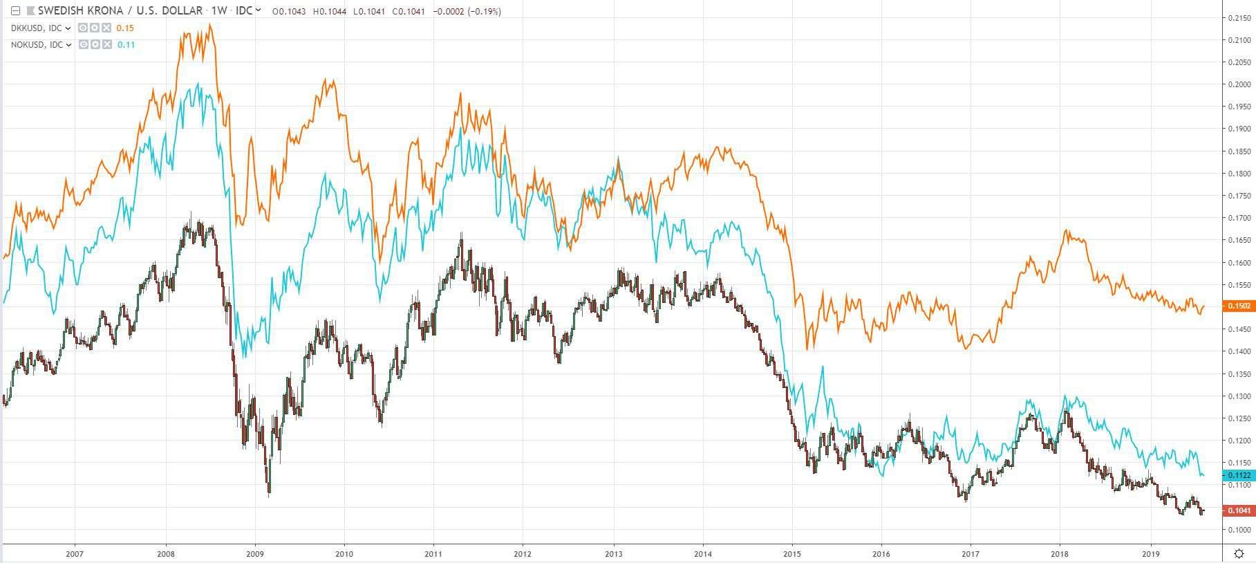 från euro till kronor
