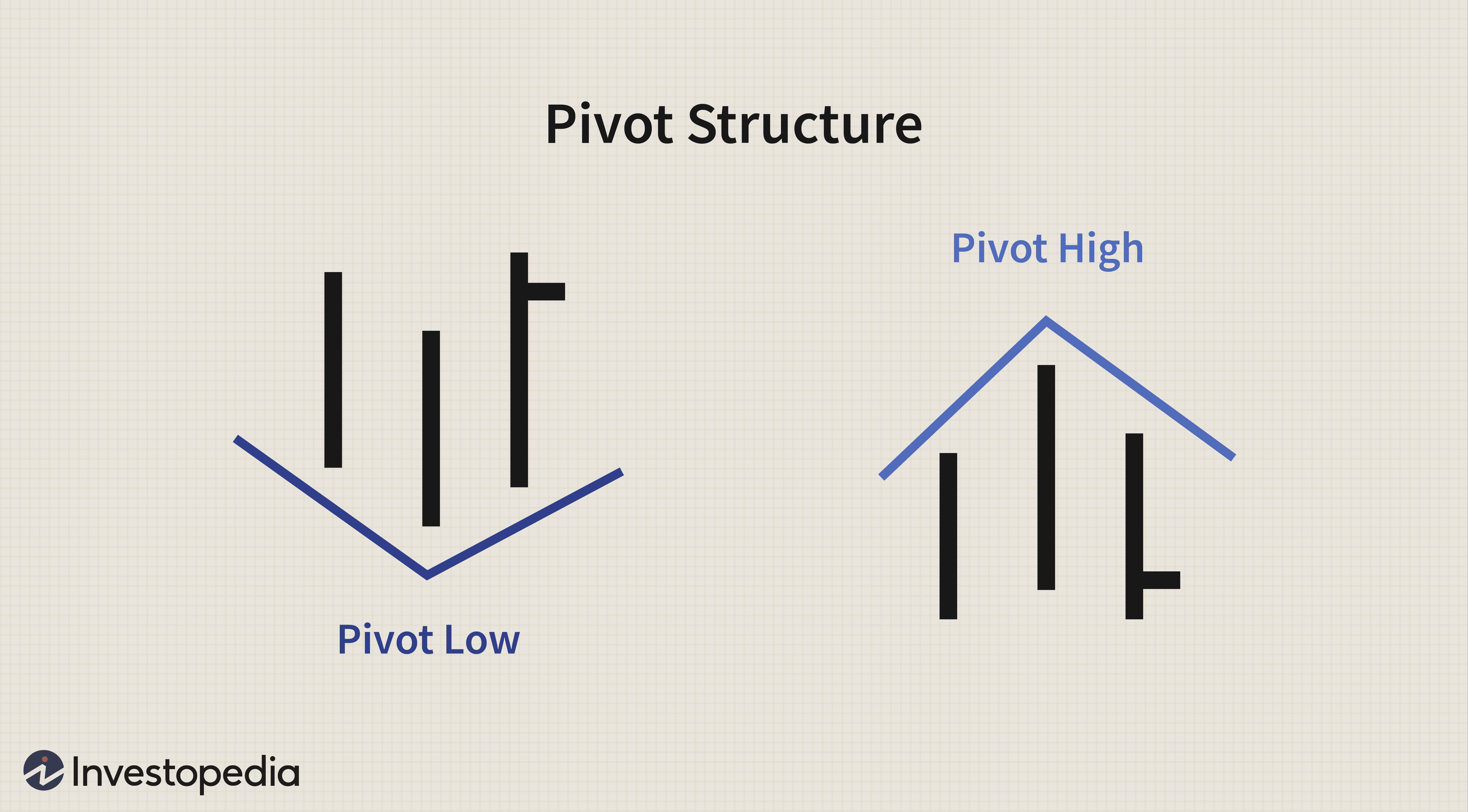 Pivot Structure