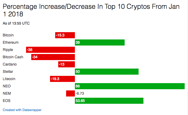 cryptocurrencies the price
