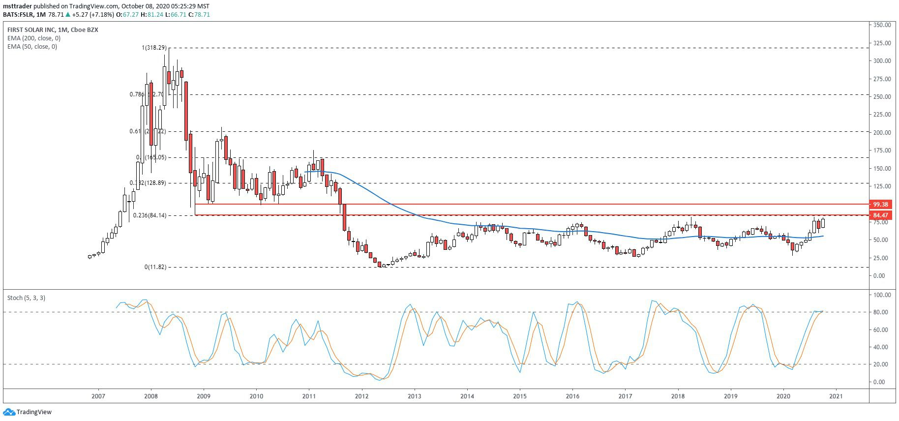 Long-term chart showing the share price performance of First Solar, Inc. (FSLR)