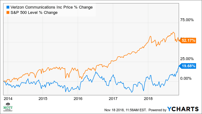 Verizon's Stock May Surge to Highest Level in 20 Years