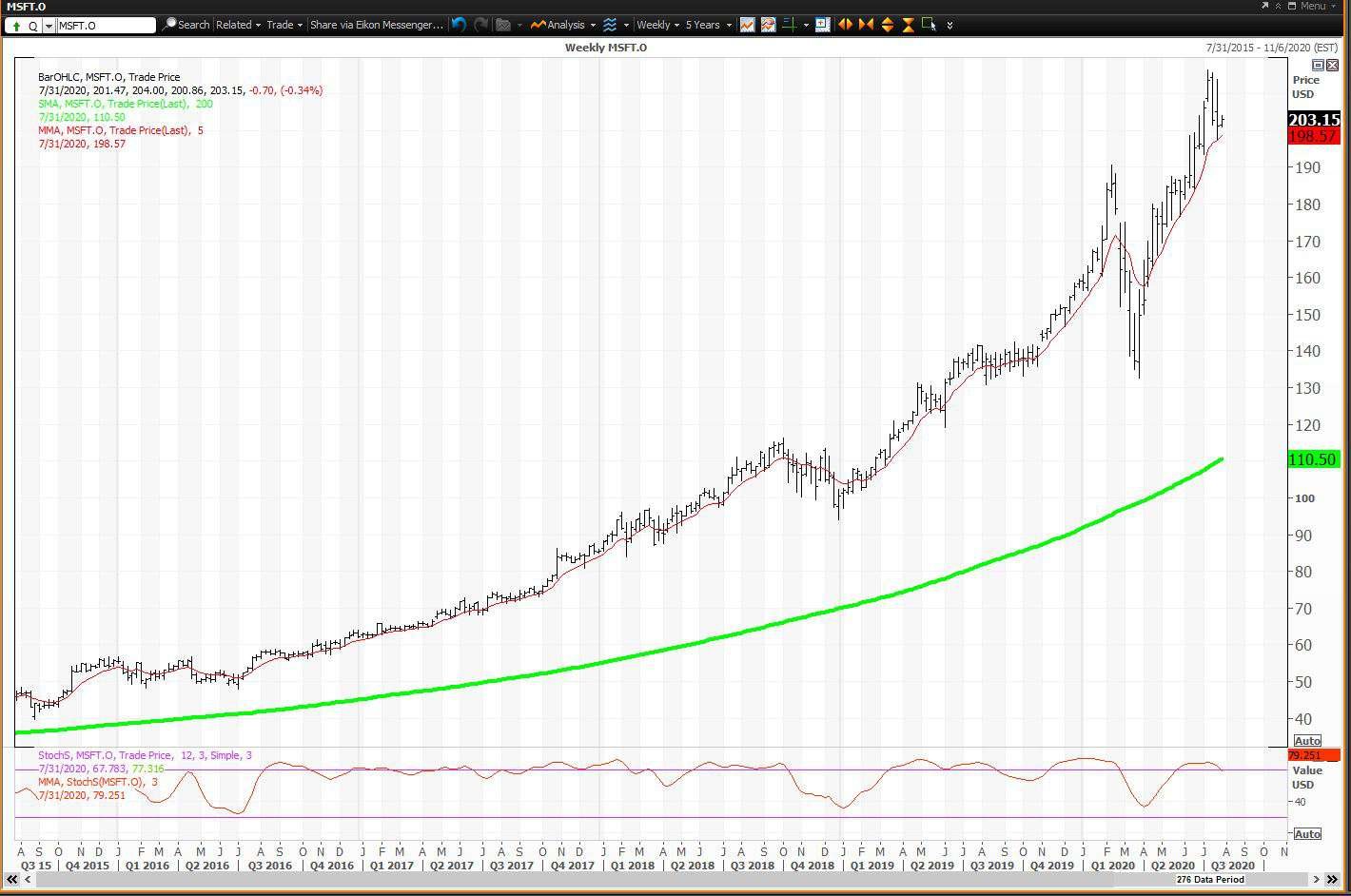 Weekly chart showing the share price performance of Microsoft Corporation (MSFT)
