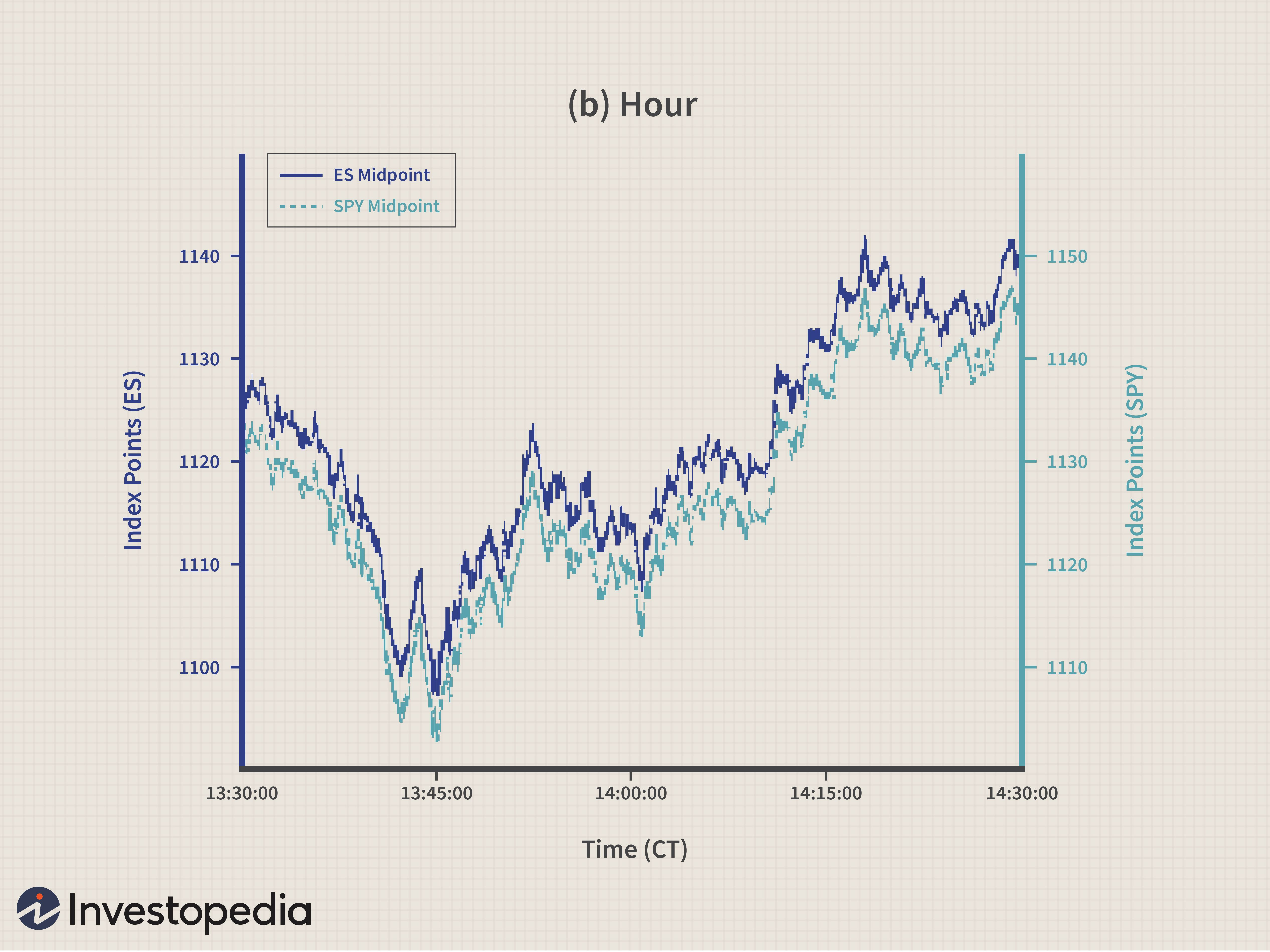 The World Of High Frequency Algorithmic Trading