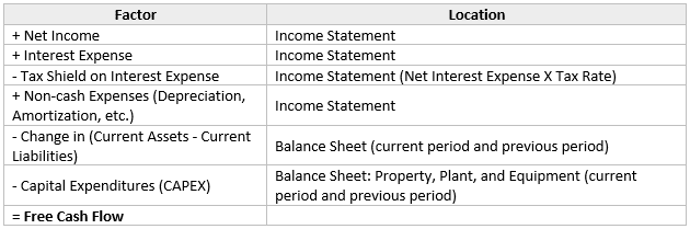 calculate free cash flow from income statement