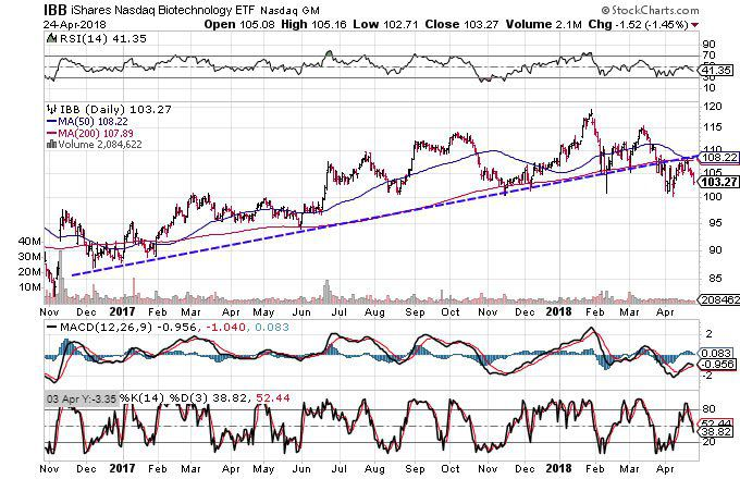 Technical chart showing the performance of the iShares Nasdaq Biotechnology ETF (IBB)