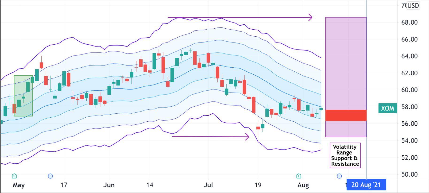 Volatility pattern for Exxon Mobil Corporation (XOM)