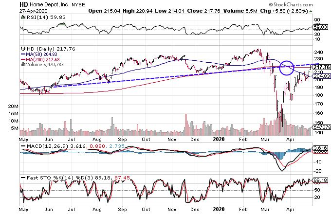 Chart showing the share price performance of The Home Depot, Inc. (HD)